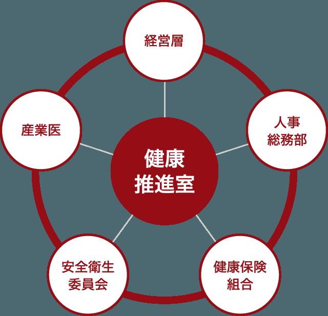 健康経営推進体制